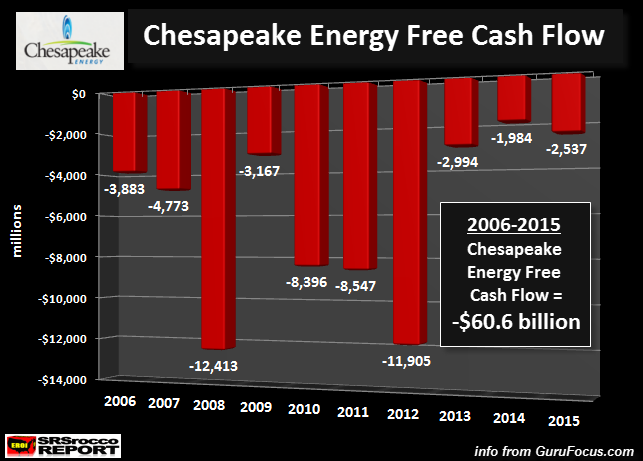 Chesapeake Free Cash Flow Chart