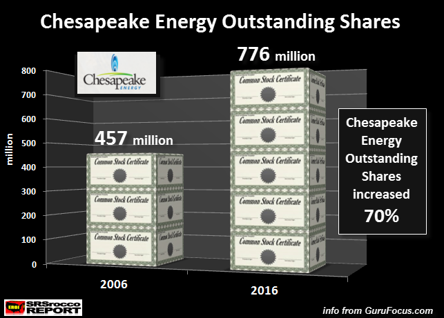 Chesapeake Outstanding Shares