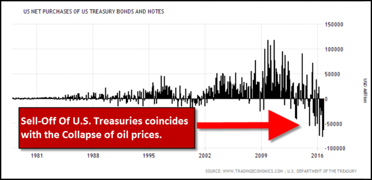 Collapse of Net US Treasury Purcheases