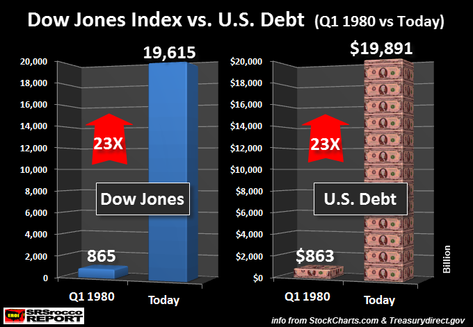 Dow Jones V. US Debt: 1980 - Today