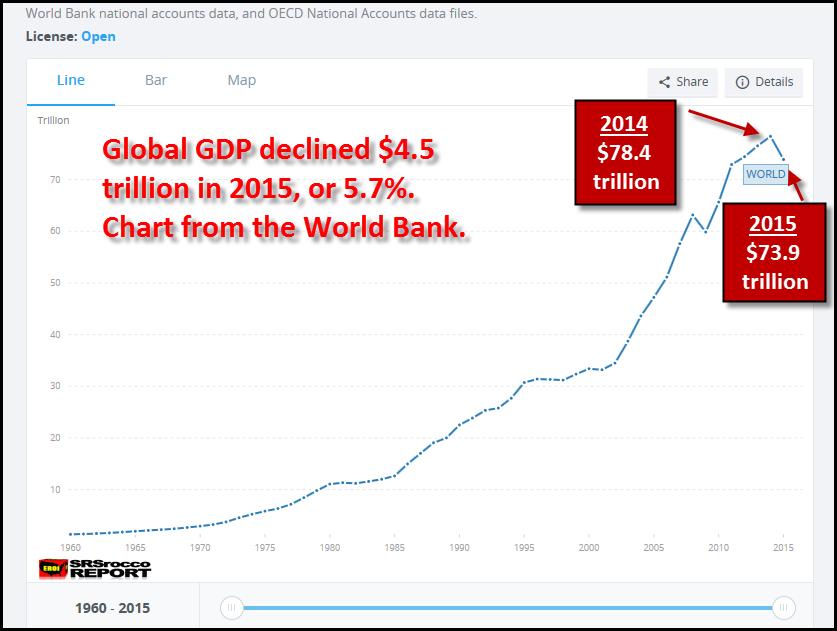 Global GDP 2015 World Bank