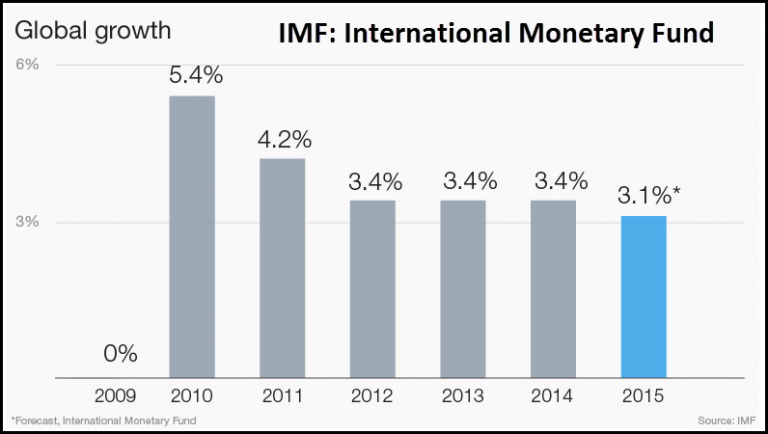 IMF-Global-GDP