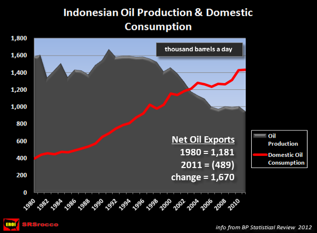 Indonesia Oil Production vs Consumption