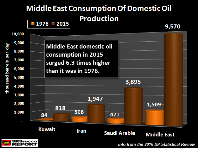 Middle East Oil Consumption
