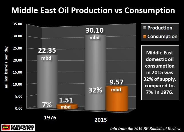 Middle East Oil Production versus Consumption