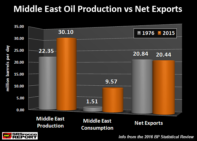 Middle East Oil production vs Net Exports