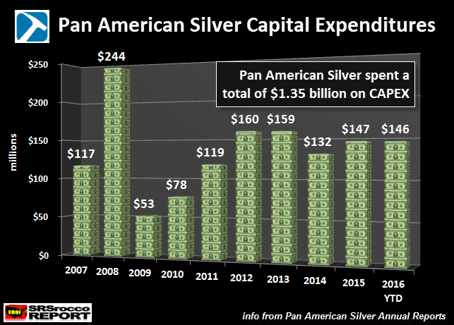Pan American Silver Capital Expenditures