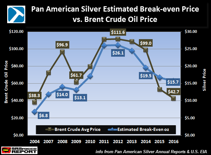 Pan American Silver Estimated Breakeven v. Brent Crudie Price