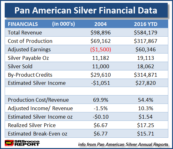 Pan American Silver Financial Data 2004*2016