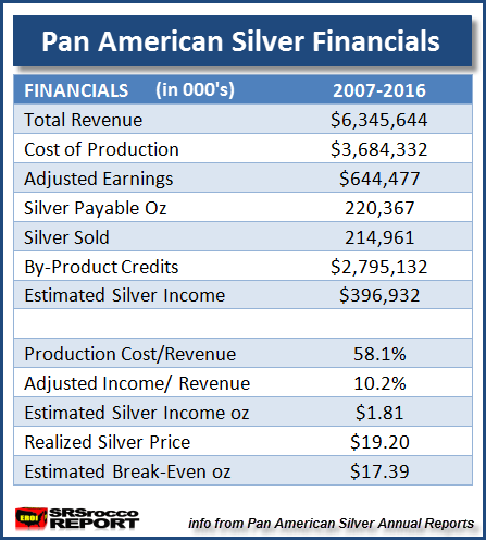 Pan American Silver Financial Data 2007-2016
