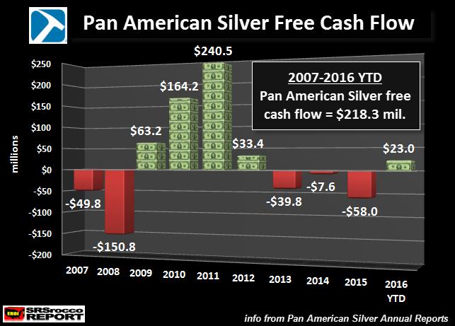Pan American Silver Free Cash Flow 2007-2016