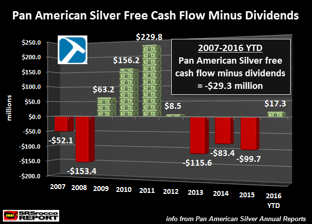 Pan American Silver Free Cash Flow Minus Dividends