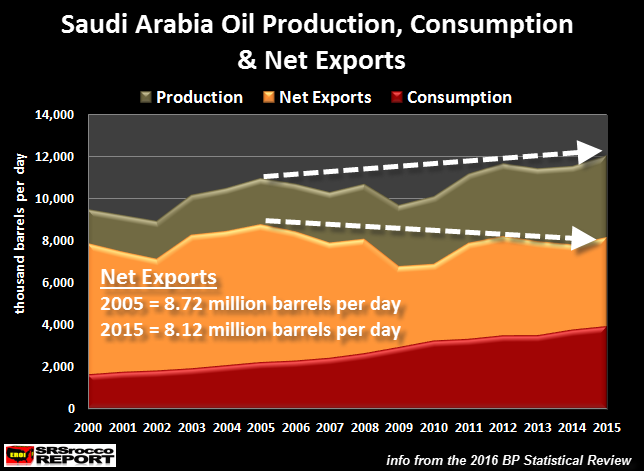 Saudi Arabia Oil production vs Consumption