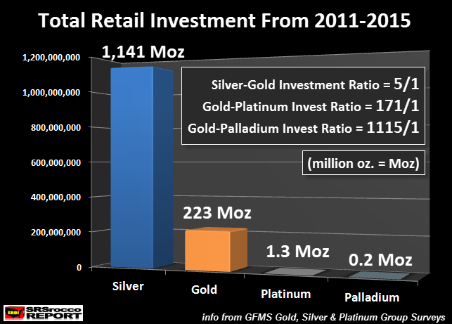 Total Retail Investment from 2011-2015