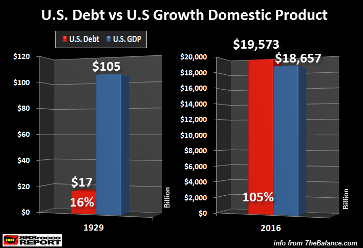 US Debt v US Growth Domestic Product