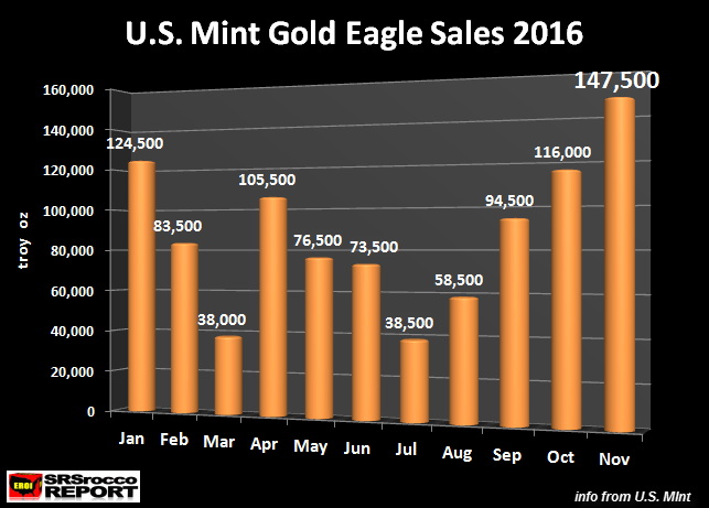 u-s-mint-gold-eagle-sales-2016