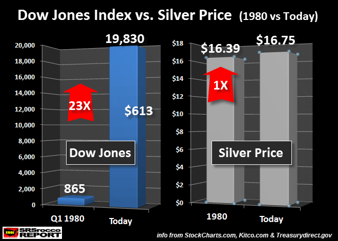 Dow Jones Index vs Silver Price