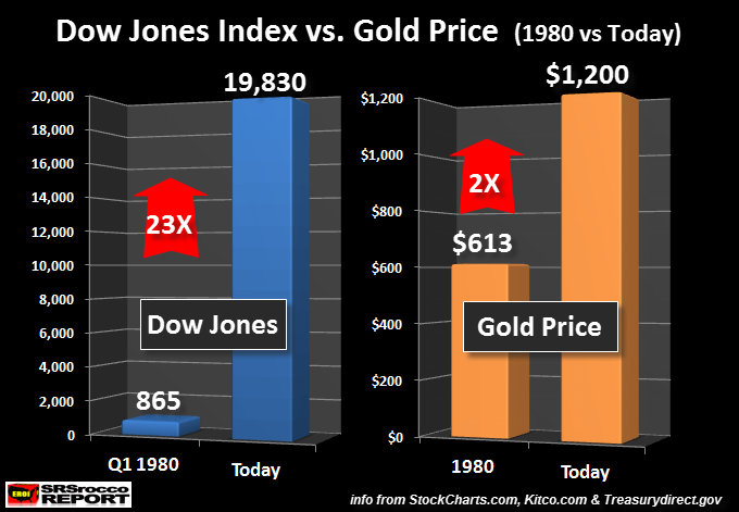 Dow Jones Index vs Gold Price