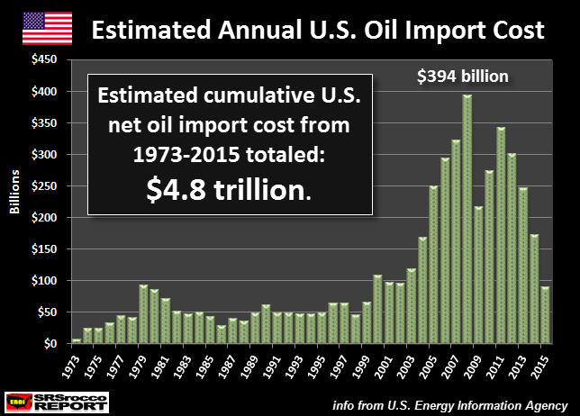 Estimated Annual U.S. Oil Import Cost