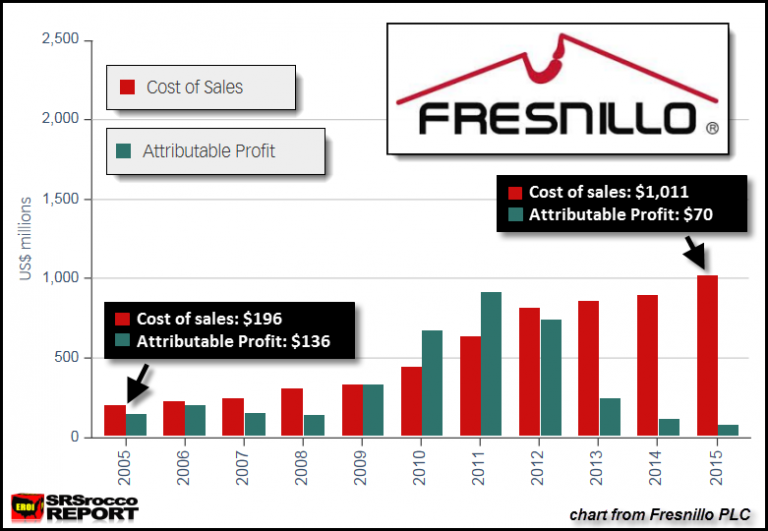 Fresnillow's Cost of Sales v Profit.