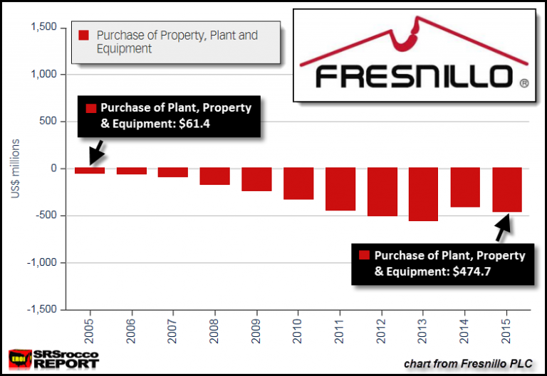 Fresnillo PLC Capital Expenditures