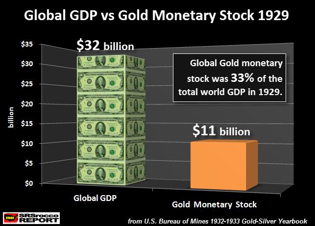 Global GDP v. Gold Monetary Stock 1929