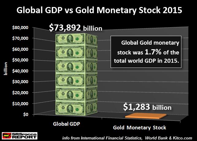 Global GDP v. Gold Monetary Stock 2015 NEW