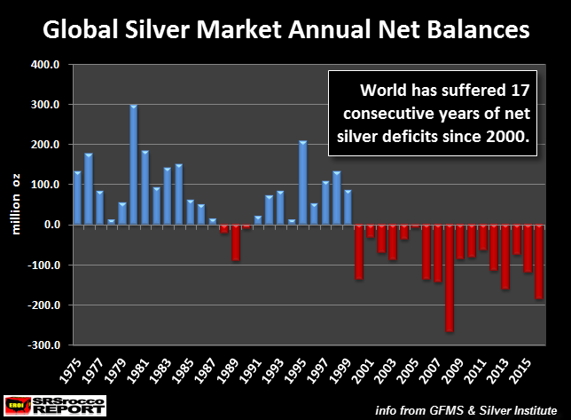 Global Silver Market Annual Net Balances
