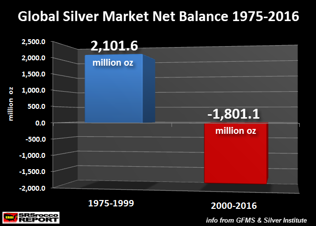 Global Silver Market Net Balance 1975-2016