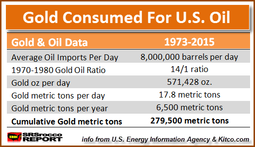Gold consumed for U.S. Oil Imports