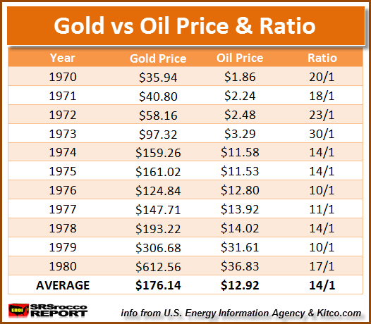Gold-oil ratio table