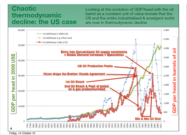 Chaotic thermodynamic decline: the US case
