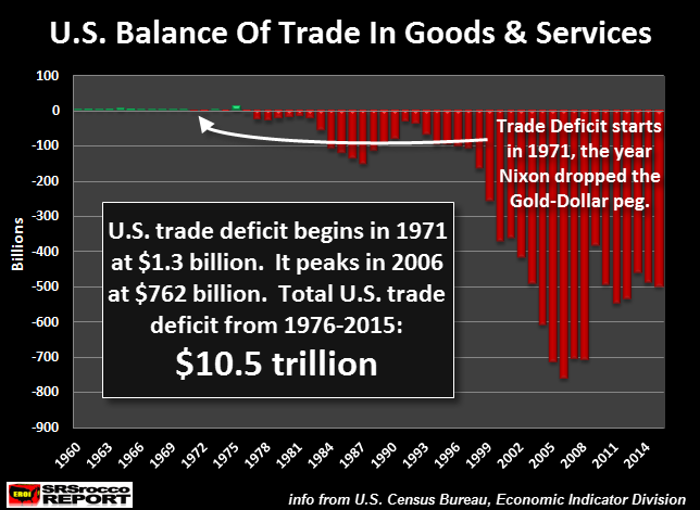 U.S. Balance of Trade in Goods & Services