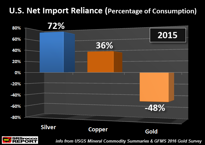 US Net Import Reliance Percentage of Consumption 2015