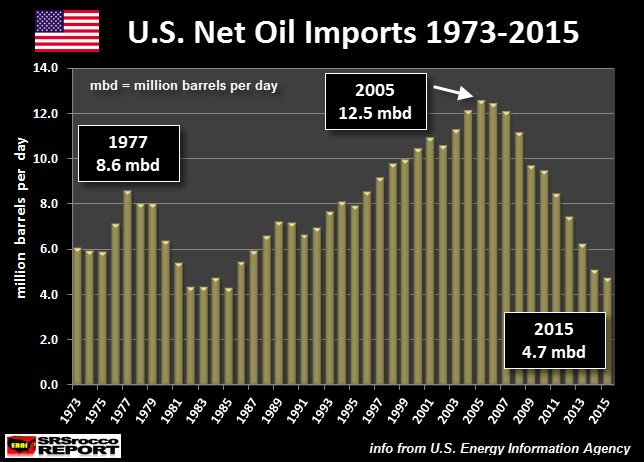 US-Net-Oil-Imports-1973-2015-NEW.png