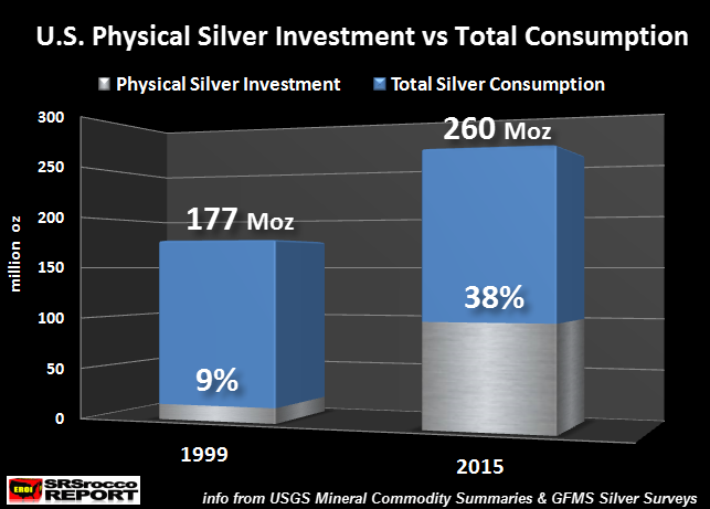 US Physical Silver Investment vs Total Consumption