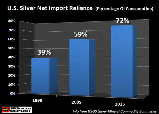US Silver Net Imports Percentage of Consumption