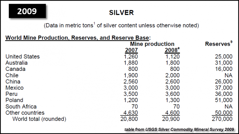 USGS Silver World Reserves 2009