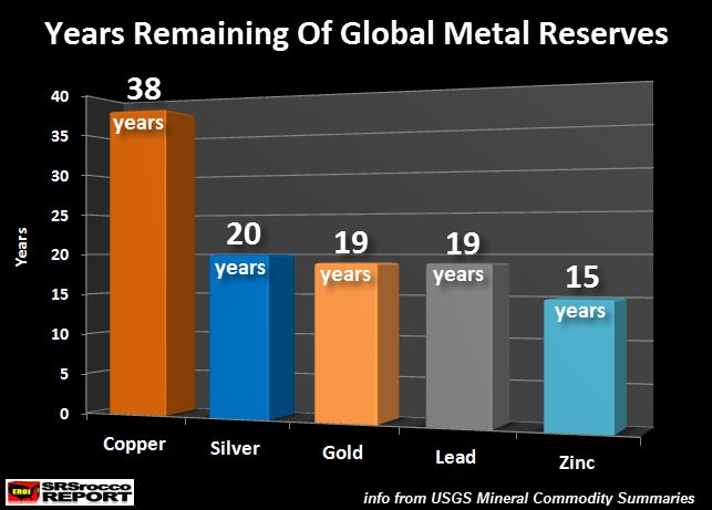 Years Remaining of Global Metal Reserves