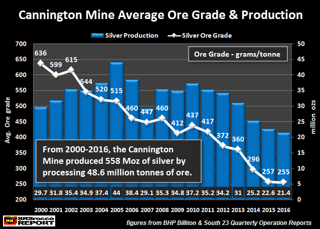 Cannington Mine Average Ore Grade Production