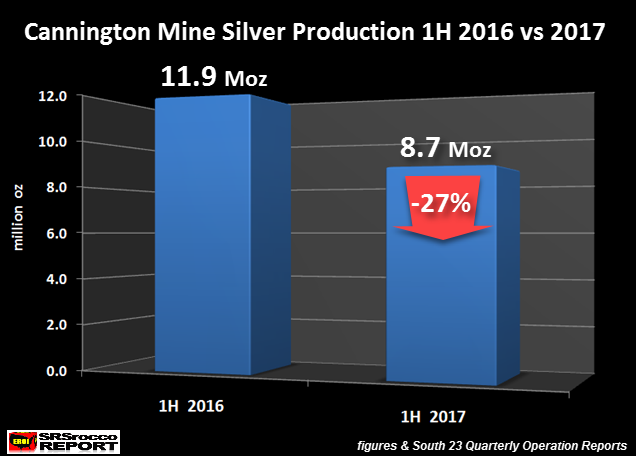 Cannington Mine Silver Production 1H 2016 vs 2017
