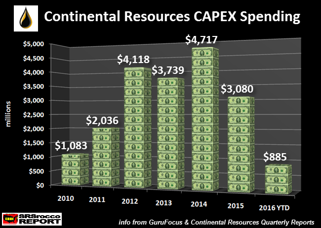 Continental-Resources-CAPEX-Spending.png
