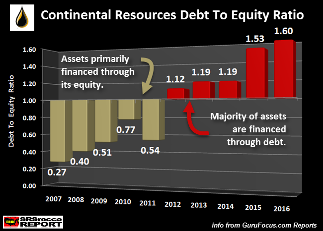 Continental-Resources-Debt-To-Equity-Rat