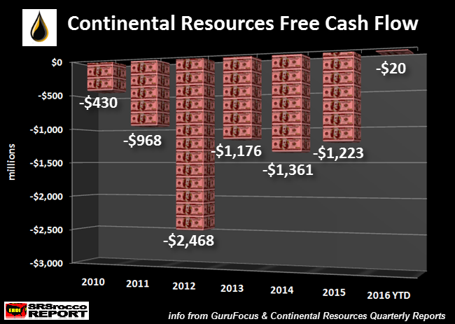 Continental-Resources-Free-Cash-Flow.png