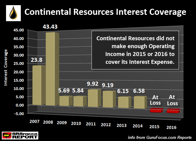 Continental-Resources-Interest-Coverage.