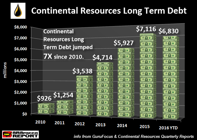 Continental-Resources-Long-Term-Debt-NEW