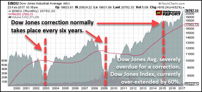 Dow Jones Term Chart 2000-2017