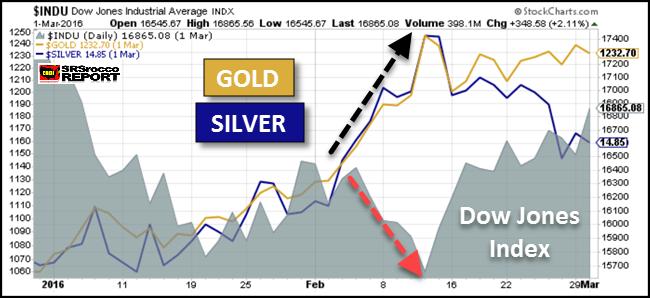 Dow Jones v. Gold/Silver