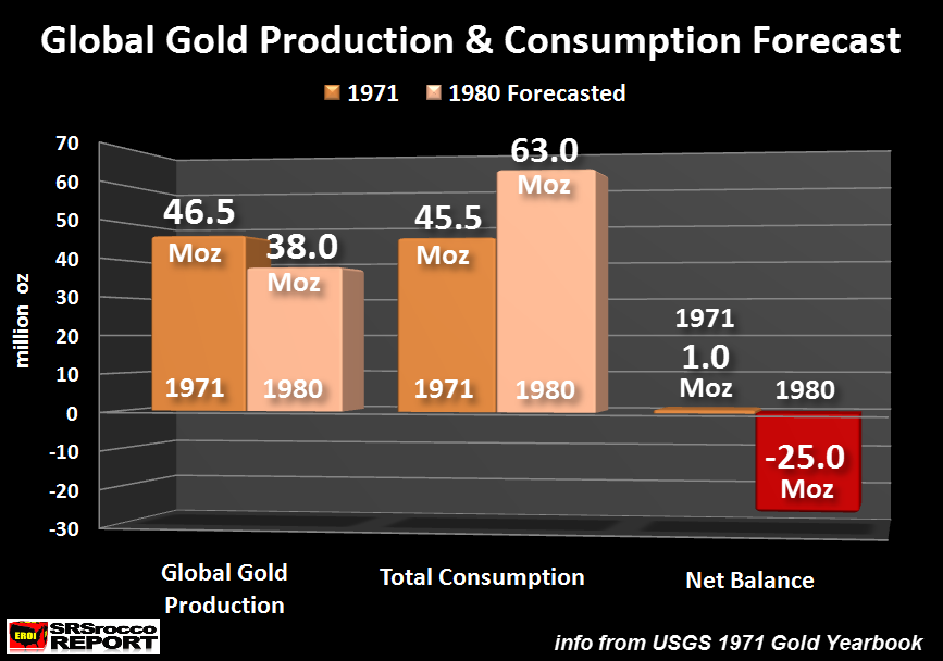 Gold Production vs consumption