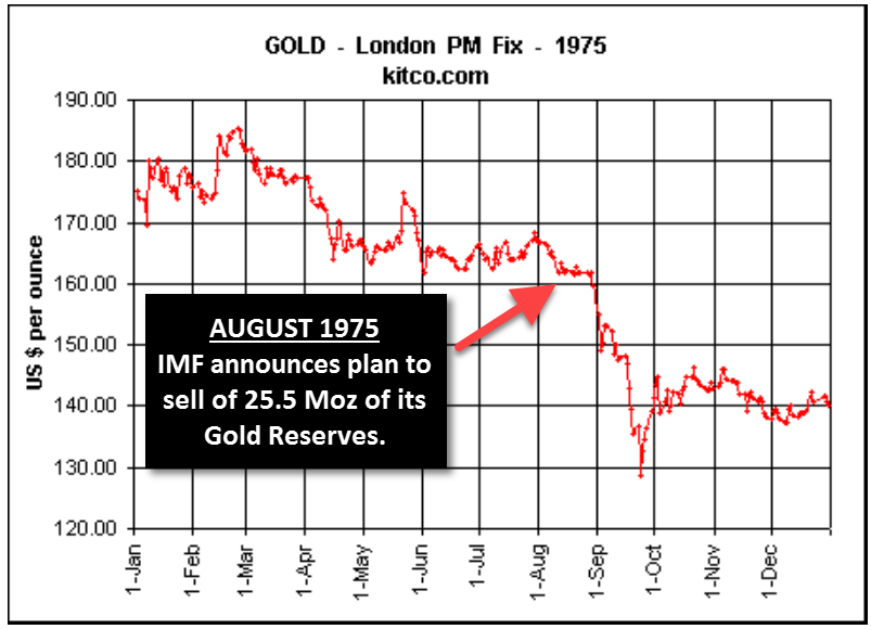 1975 Gold Price Chart